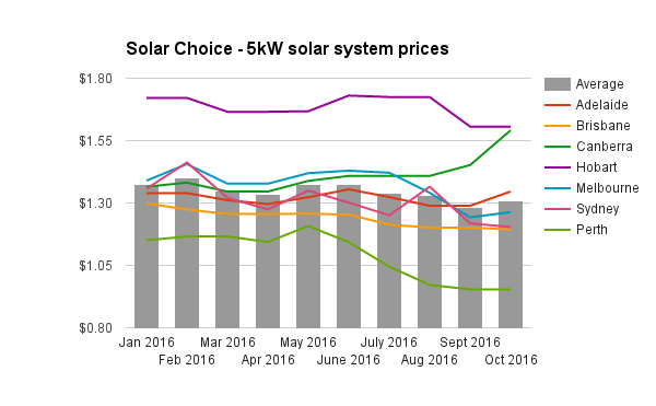 re-5kw-solar-system-prices-oct-2016